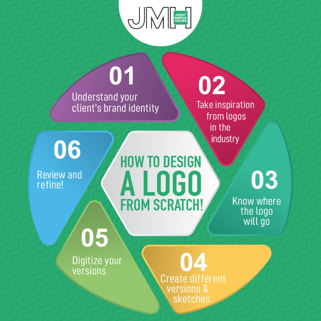 How to Design a Logo for Success - JMH