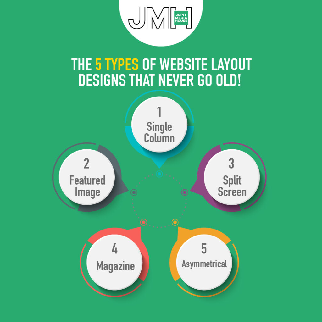 Website Layout Designs Infographic