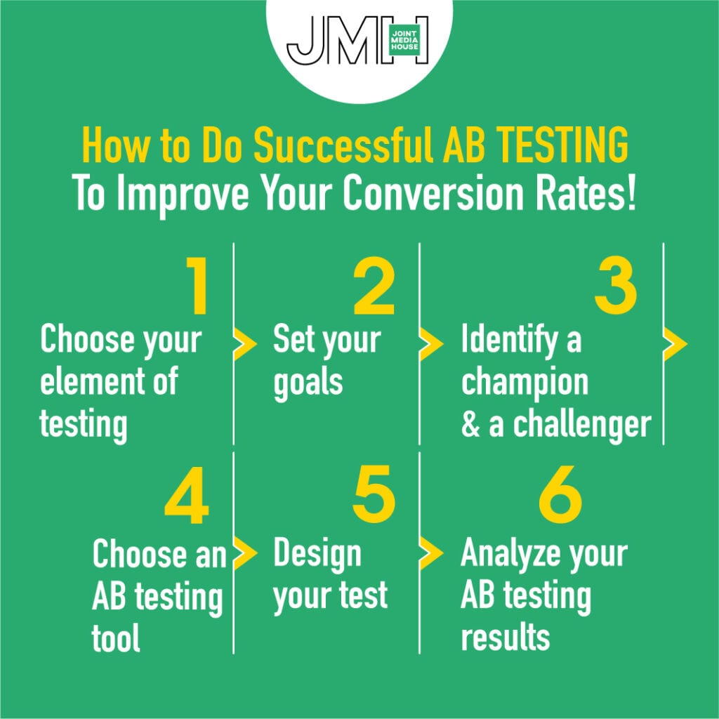 How to Do Successful AB Testing!