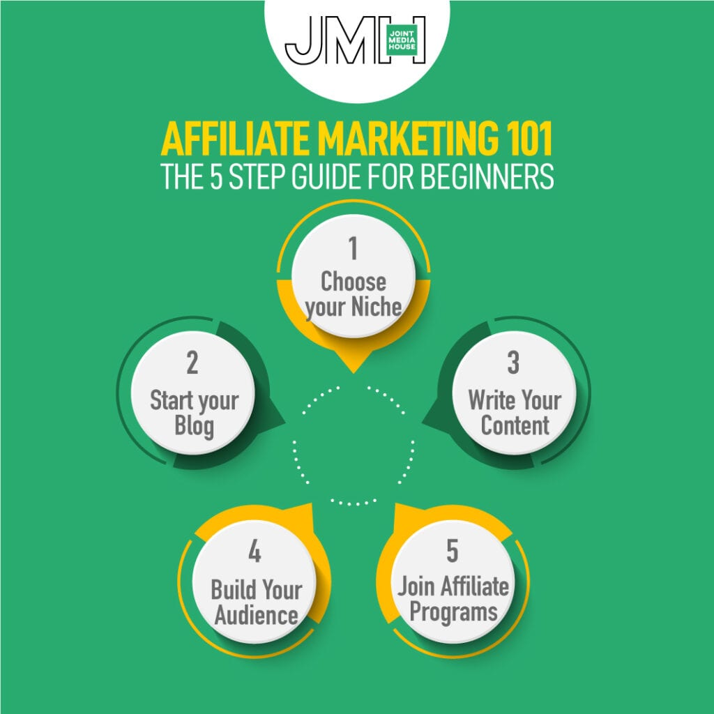 Affiliate marketing 101 for beginners